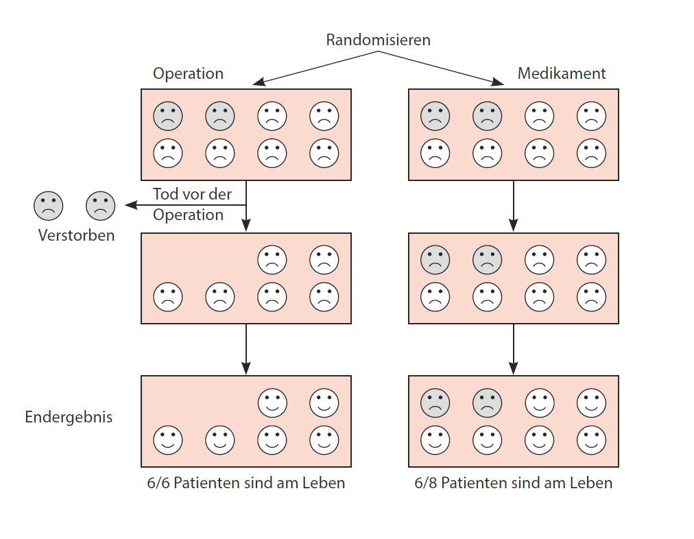 Abbildung 10: Warum alle randomisierten Patienten im Endergebnis berücksichtigt werden sollten («Intention-to-Treat»).