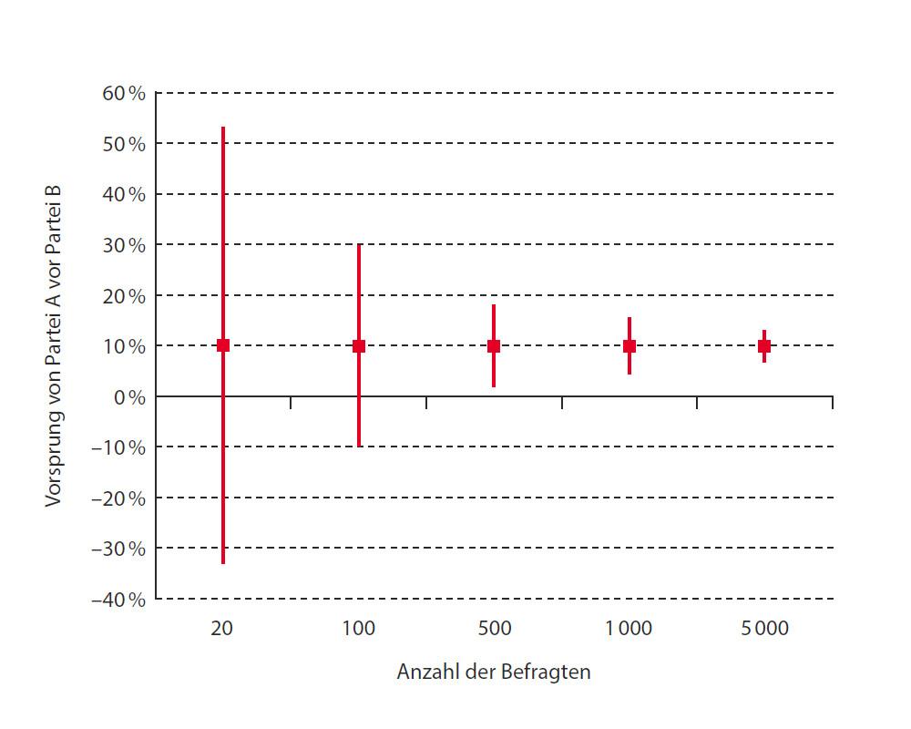 Abbildung 11: Das 95%-Konfidenzintervall (CI) für den Unterschied zwischen Partei A und Partei B wird mit zunehmender Anzahl der befragten Wähler schmaler.
