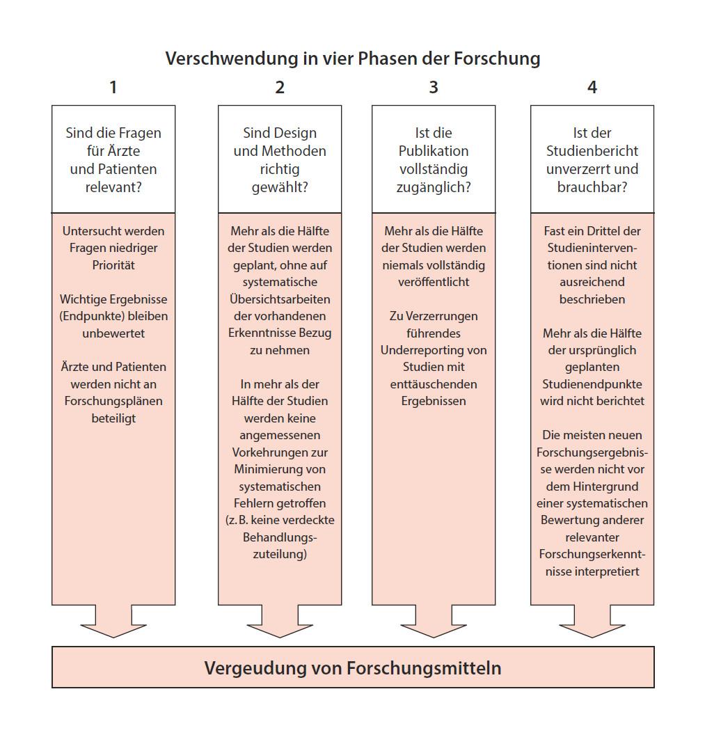 Abbildung 15: Wie die in die medizinische Forschung fließenden Gelder auf den verschiedenen aufeinanderfolgenden Stufen verschwendet werden.