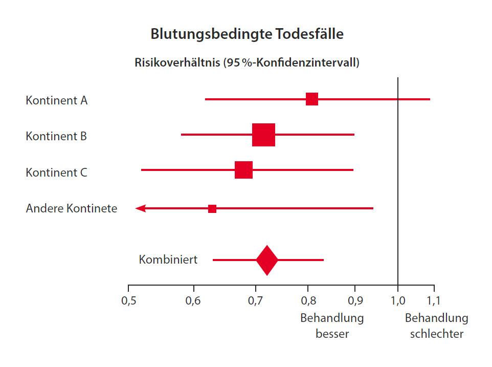 Abbildung 12: Wirkungen von Tranexamsäure auf die Sterblichkeitsrate bei Trauma-Patienten mit signifikanten Blutungen: insgesamt sowie nach dem Kontinent, aus dem die Teilnehmer stammten (unveröffentlichte Daten aus CRASH-2: Lancet 2010; 376: 23-32).