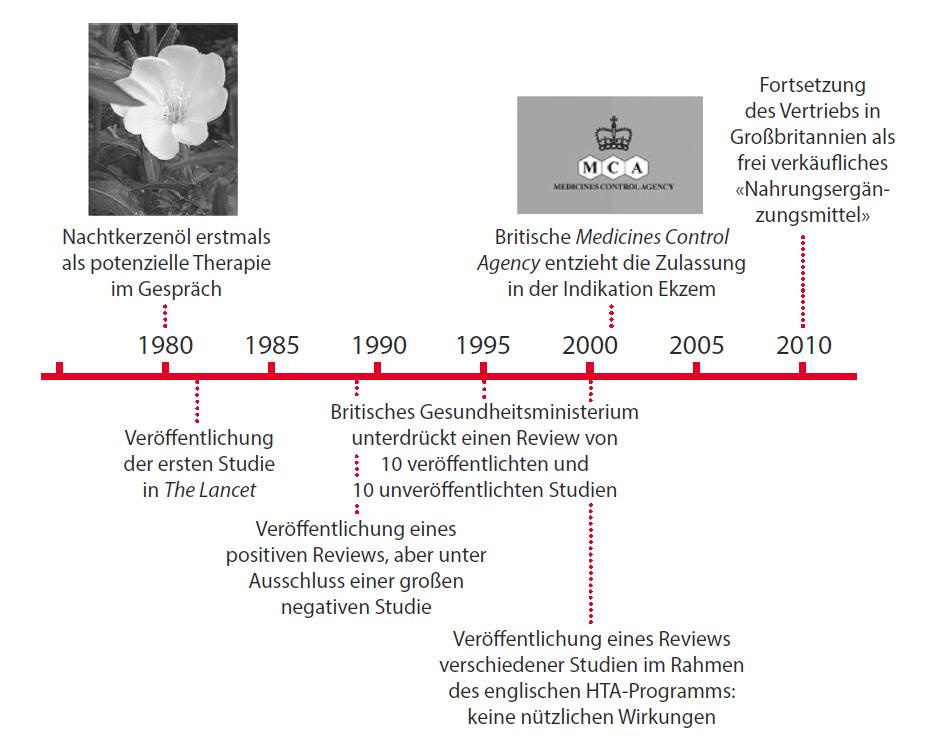 Abbildung 3: Chronologie der Evidenz zum Nachtkerzenöl und seiner Anwendung bei Ekzemen.