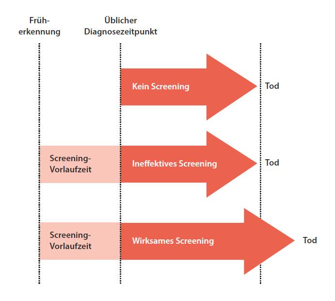 Abbildung 5: Länger leben mit dem Etikett «krank».